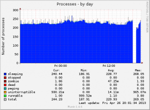 "Munin ""Processes by day"" graph.  Note the gap around 18:00 UTC indicating the downtime period when no data could be accounted (since the server was down)."